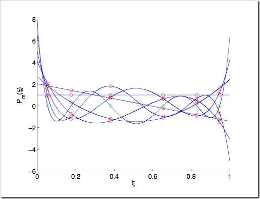 polynomial-chaos
