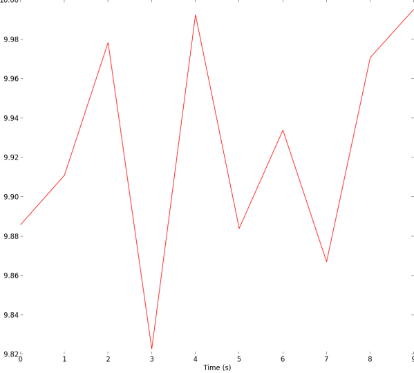 Matplotlib Embedded with Tkinter.